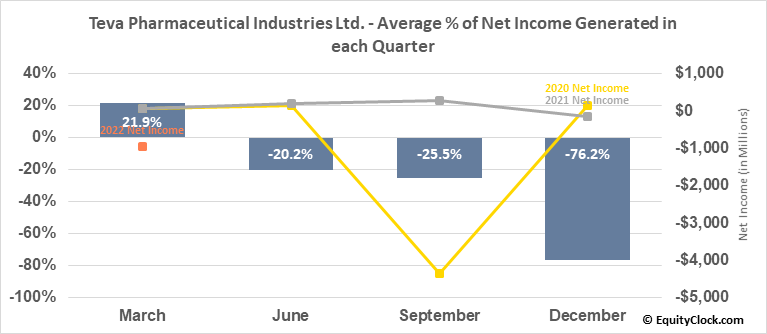 Teva Pharmaceutical Industries Ltd. (NYSE:TEVA) Net Income Seasonality