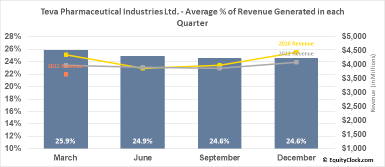 Teva Pharmaceutical Industries Ltd. (NYSE:TEVA) Revenue Seasonality