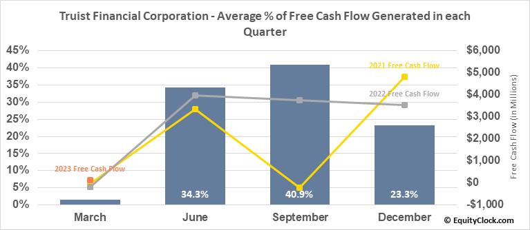 BB&T Corp. (NYSE:TFC) Free Cash Flow Seasonality