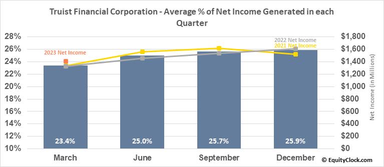 BB&T Corp. (NYSE:TFC) Net Income Seasonality