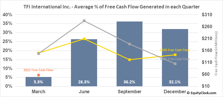 TFI International Inc. (TSE:TFII.TO) Free Cash Flow Seasonality