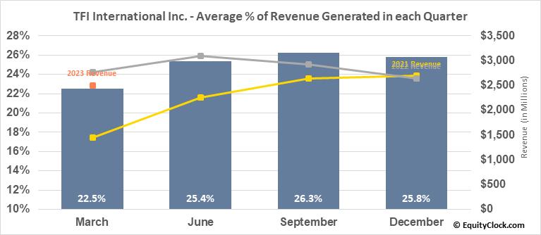 TFI International Inc. (TSE:TFII.TO) Revenue Seasonality