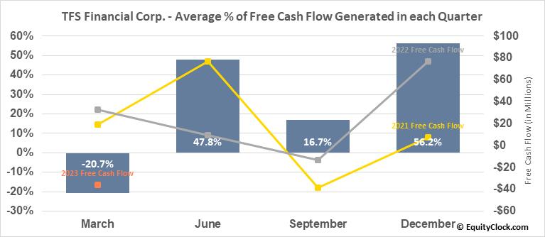 TFS Financial Corp. (NASD:TFSL) Free Cash Flow Seasonality