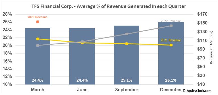 TFS Financial Corp. (NASD:TFSL) Revenue Seasonality