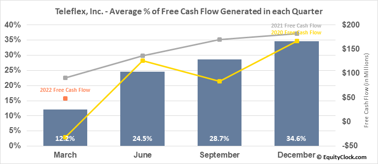 Teleflex, Inc. (NYSE:TFX) Free Cash Flow Seasonality