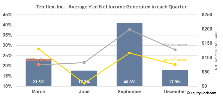 Teleflex, Inc. (NYSE:TFX) Net Income Seasonality