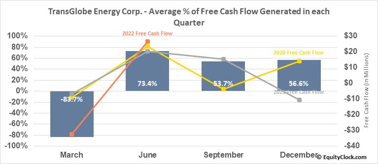 TransGlobe Energy Corp. (NASD:TGA) Free Cash Flow Seasonality