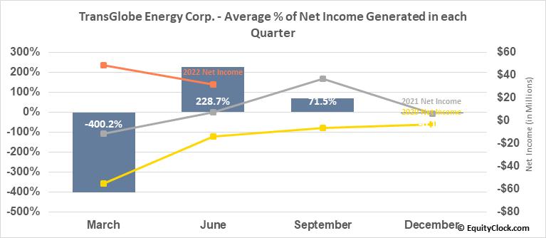 TransGlobe Energy Corp. (NASD:TGA) Net Income Seasonality
