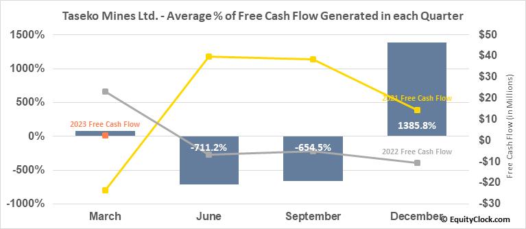 Taseko Mines Ltd. (AMEX:TGB) Free Cash Flow Seasonality