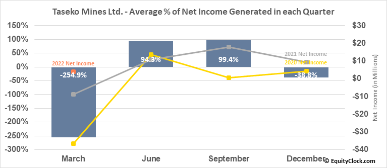 Taseko Mines Ltd. (AMEX:TGB) Net Income Seasonality