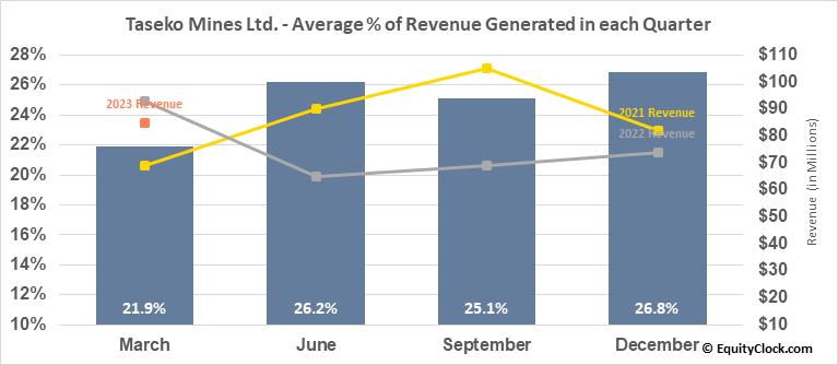 Taseko Mines Ltd. (AMEX:TGB) Revenue Seasonality