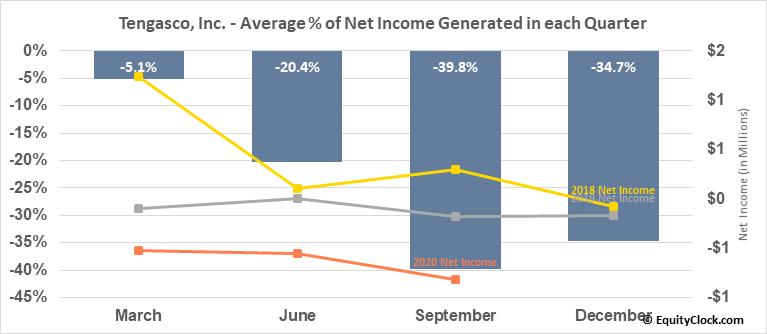 Tengasco, Inc. (AMEX:TGC) Net Income Seasonality