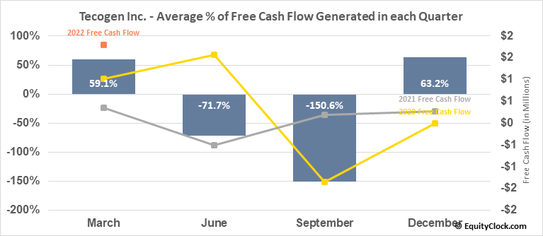 Tecogen Inc. (OTCMKT:TGEN) Free Cash Flow Seasonality