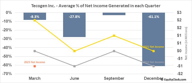 Tecogen Inc. (OTCMKT:TGEN) Net Income Seasonality