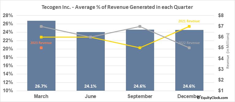 Tecogen Inc. (OTCMKT:TGEN) Revenue Seasonality