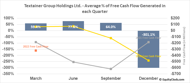 Textainer Group Holdings Ltd. (NYSE:TGH) Free Cash Flow Seasonality