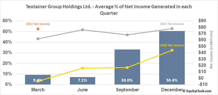Textainer Group Holdings Ltd. (NYSE:TGH) Net Income Seasonality