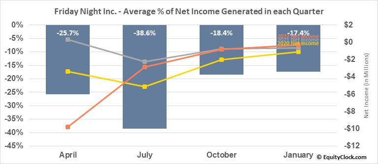 Friday Night Inc. (OTCMKT:TGIFF) Net Income Seasonality