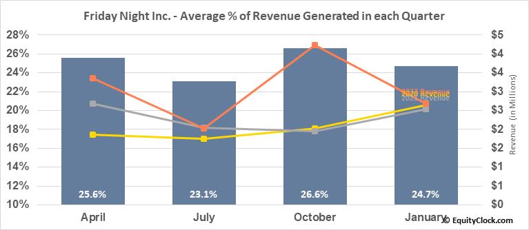 Friday Night Inc. (OTCMKT:TGIFF) Revenue Seasonality