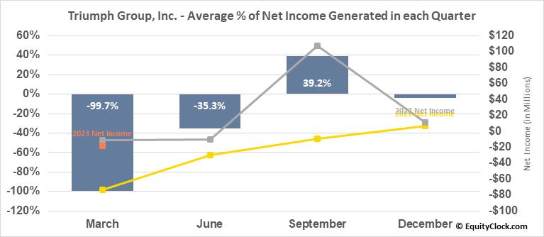 Triumph Group, Inc. (NYSE:TGI) Net Income Seasonality
