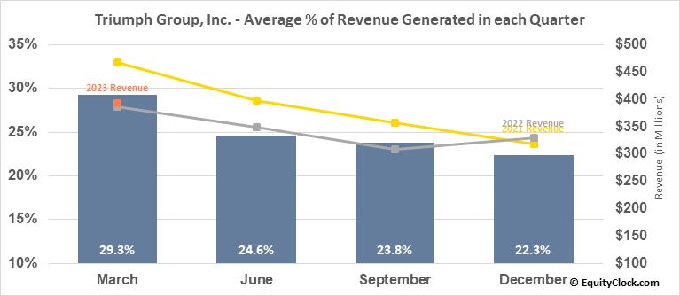 Triumph Group, Inc. (NYSE:TGI) Revenue Seasonality