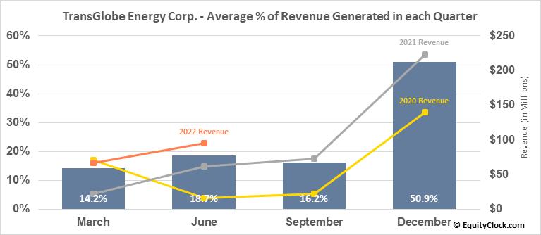 TransGlobe Energy Corp. (TSE:TGL.TO) Revenue Seasonality