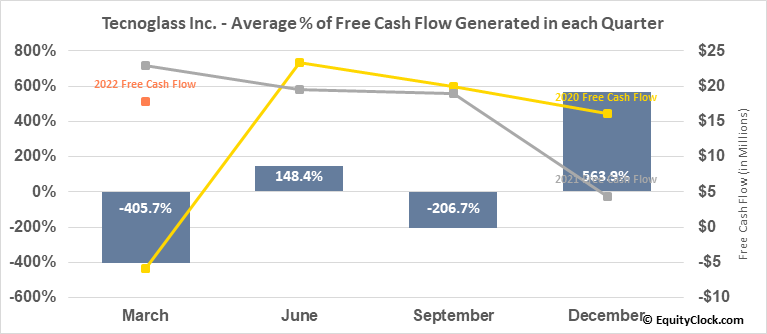 Tecnoglass Inc. (NASD:TGLS) Free Cash Flow Seasonality