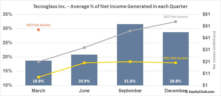 Tecnoglass Inc. (NASD:TGLS) Net Income Seasonality