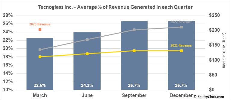 Tecnoglass Inc. (NASD:TGLS) Revenue Seasonality