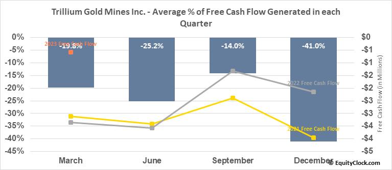 Trillium Gold Mines Inc. (TSXV:TGM.V) Free Cash Flow Seasonality