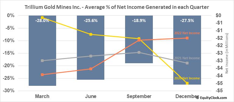 Trillium Gold Mines Inc. (TSXV:TGM.V) Net Income Seasonality