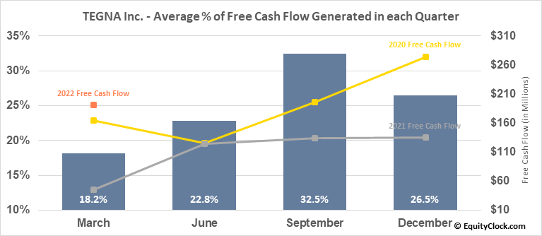TEGNA Inc. (NYSE:TGNA) Free Cash Flow Seasonality