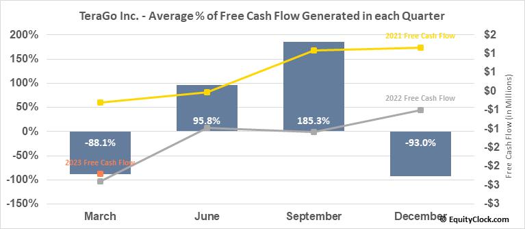 TeraGo Inc. (TSE:TGO.TO) Free Cash Flow Seasonality