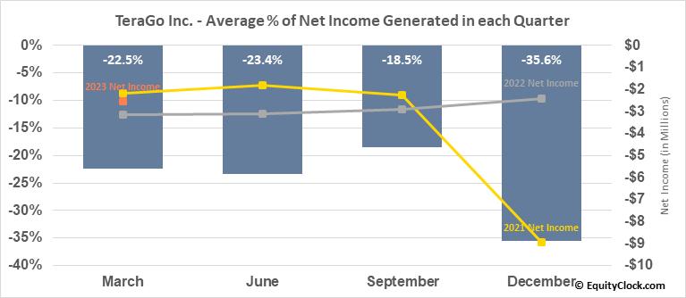 TeraGo Inc. (TSE:TGO.TO) Net Income Seasonality