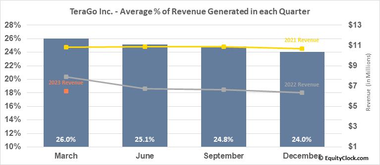 TeraGo Inc. (TSE:TGO.TO) Revenue Seasonality