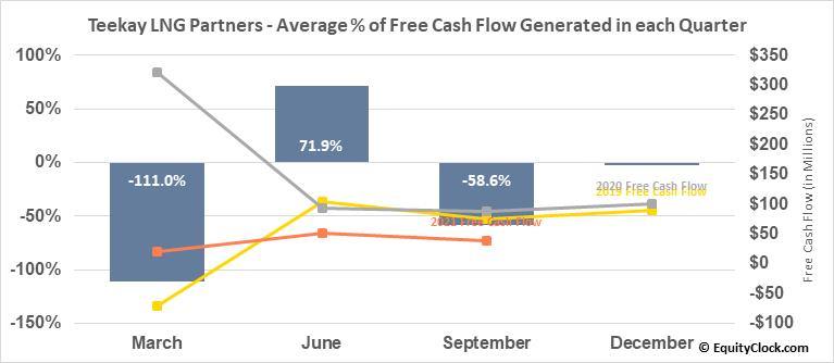 Teekay LNG Partners (NYSE:TGP) Free Cash Flow Seasonality
