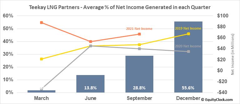 Teekay LNG Partners (NYSE:TGP) Net Income Seasonality