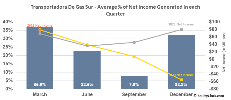 Transportadora De Gas Sur (NYSE:TGS) Net Income Seasonality