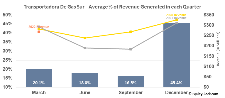 Transportadora De Gas Sur (NYSE:TGS) Revenue Seasonality