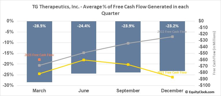 TG Therapeutics, Inc. (NASD:TGTX) Free Cash Flow Seasonality