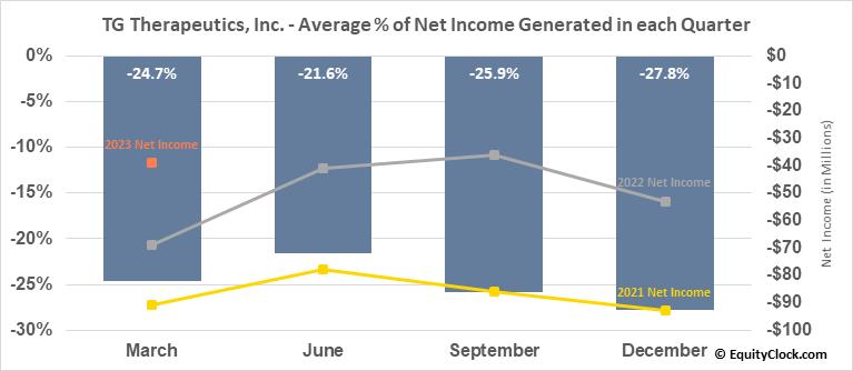 TG Therapeutics, Inc. (NASD:TGTX) Net Income Seasonality