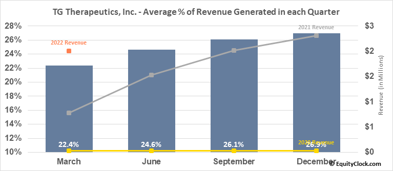 TG Therapeutics, Inc. (NASD:TGTX) Revenue Seasonality