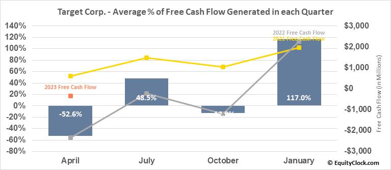 Target Corp. (NYSE:TGT) Free Cash Flow Seasonality