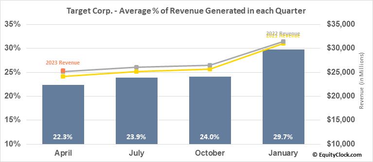 Target Corp. (NYSE:TGT) Revenue Seasonality