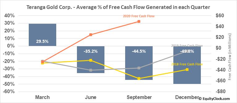 Teranga Gold Corp. (TSE:TGZ.TO) Free Cash Flow Seasonality