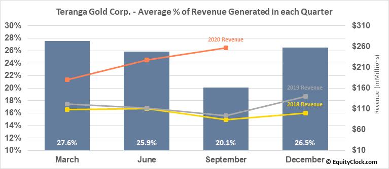 Teranga Gold Corp. (TSE:TGZ.TO) Revenue Seasonality
