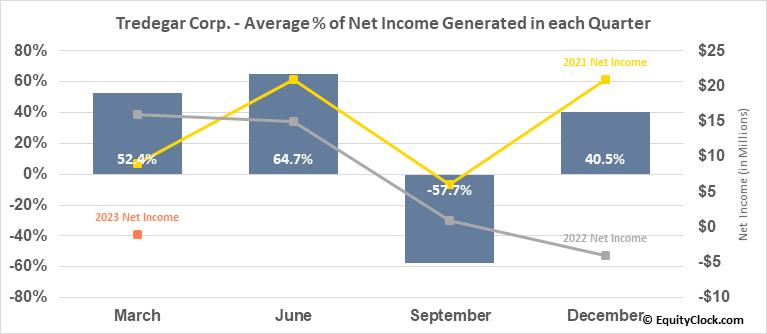 Tredegar Corp. (NYSE:TG) Net Income Seasonality