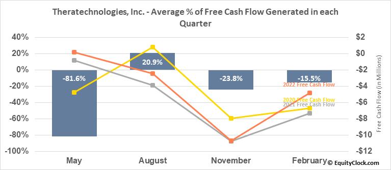 Theratechnologies, Inc. (TSE:TH.TO) Free Cash Flow Seasonality
