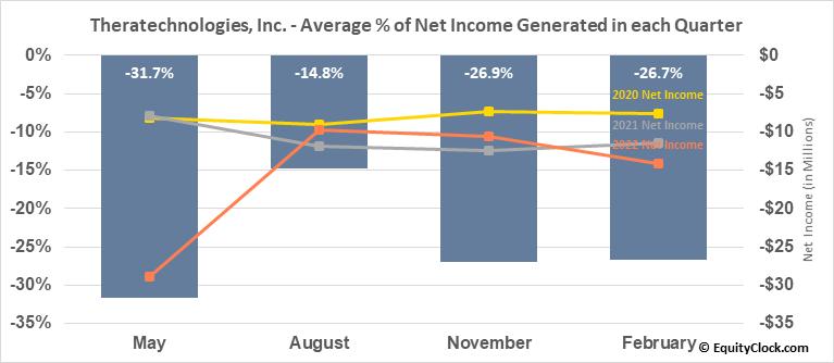 Theratechnologies, Inc. (TSE:TH.TO) Net Income Seasonality