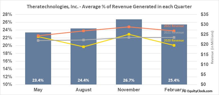 Theratechnologies, Inc. (TSE:TH.TO) Revenue Seasonality